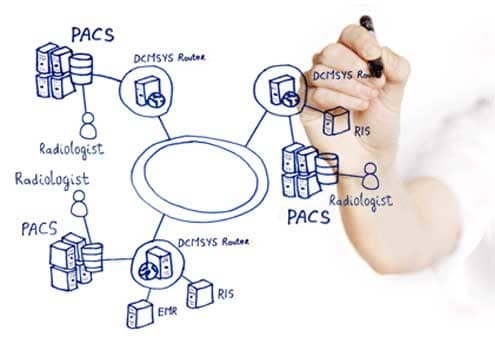 MDI Solutions | Healthcare Integration Software & Services